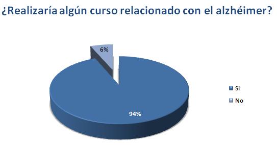 Gráfico: Blog CRE Alzheimer